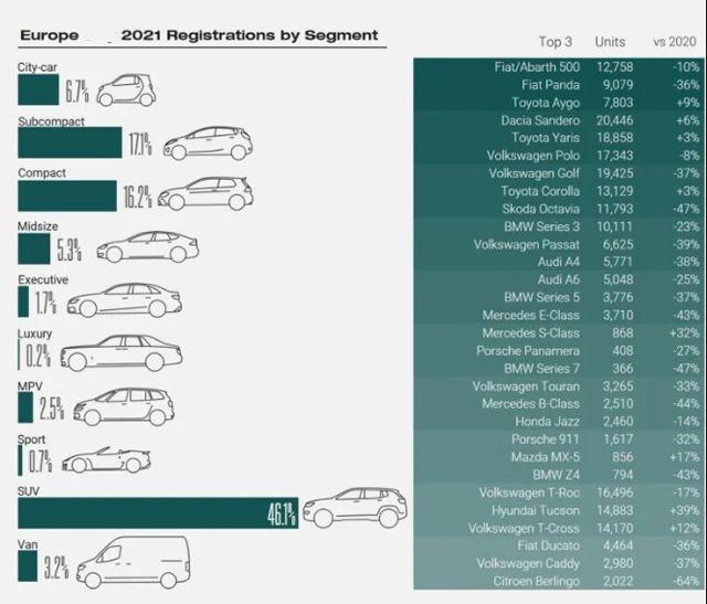 Битката между дизеловите коли и електромобилите продължава: Анализ на продажбите в Европа