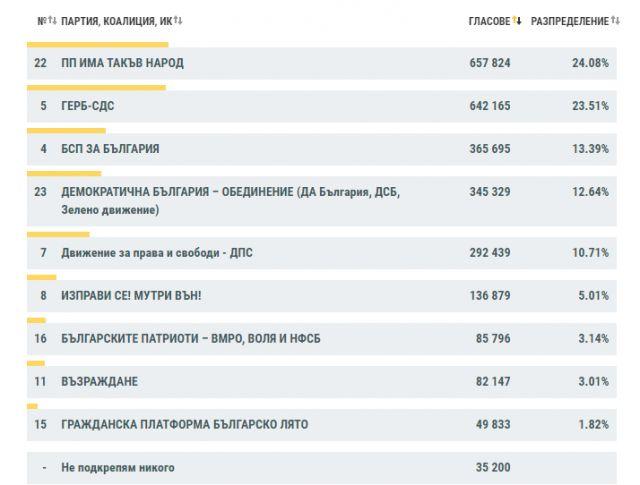 Окончателни резултати от парламентарните избори