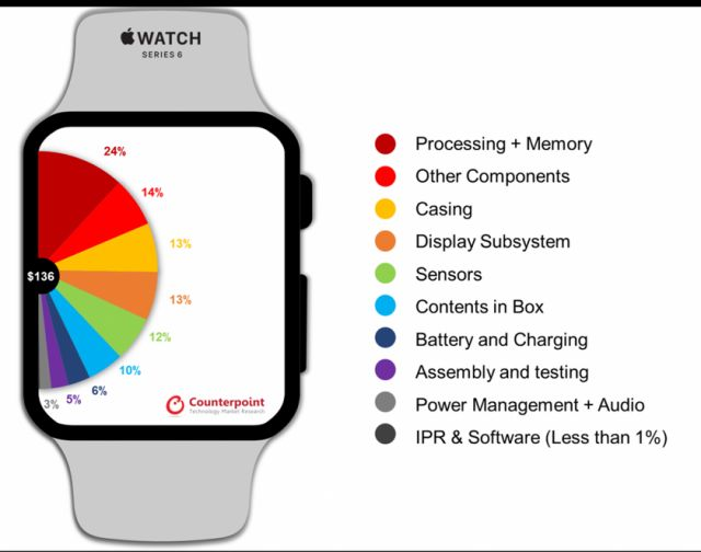 Експертите оценяват смарт часовника Apple Watch на 6 долара при цена на дребно от 400 долара