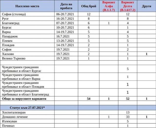 Над 96% от заразените с COVID-19 у нас са с Делта варианта
