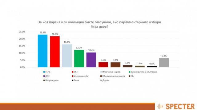 1% преднина за ГЕРБ, 5 партии в парламента