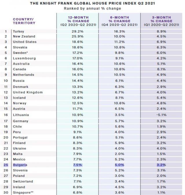 България все по-нагоре в световна класация