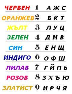 Тест: Какъв цвят е името ви?