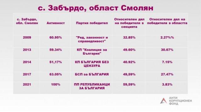 """""""Антикорупционен фонд"""": Цветанов с 60% от вота в смолянско село, ДПС си връща с. Родина"""