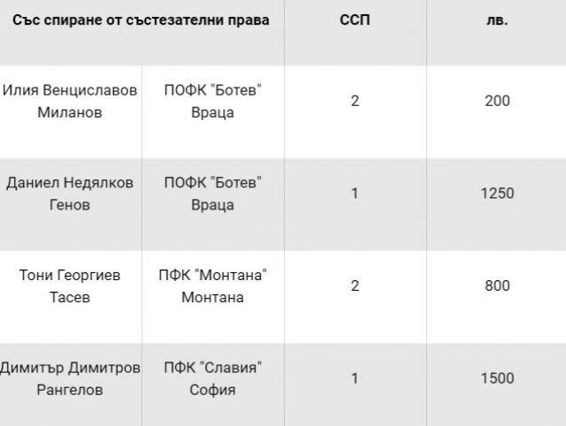 Наказаха основни футболисти на Лудогорец, Берое и Черно море