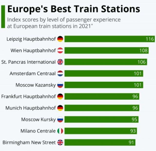 Най-добрите гари в Европа