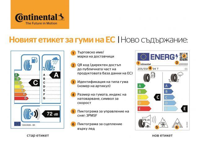 Нов етикет за автомобилните гуми в ЕС