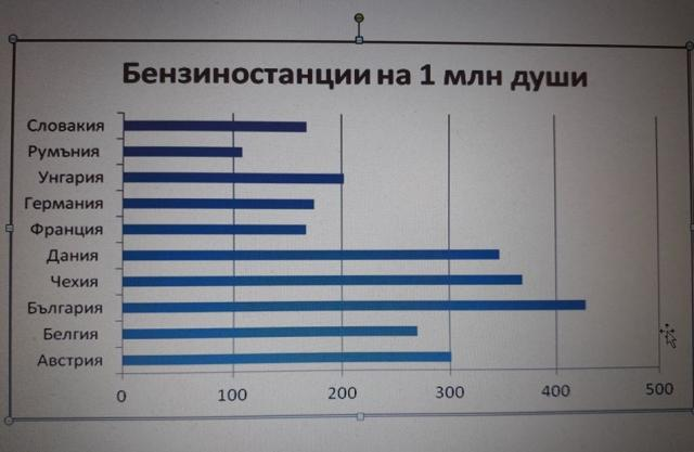 Мартин Димитров: Безумно е да се строят държавни бензиностанции