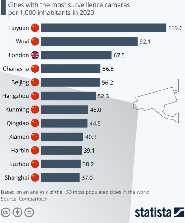 Най-наблюдаваните градове в света