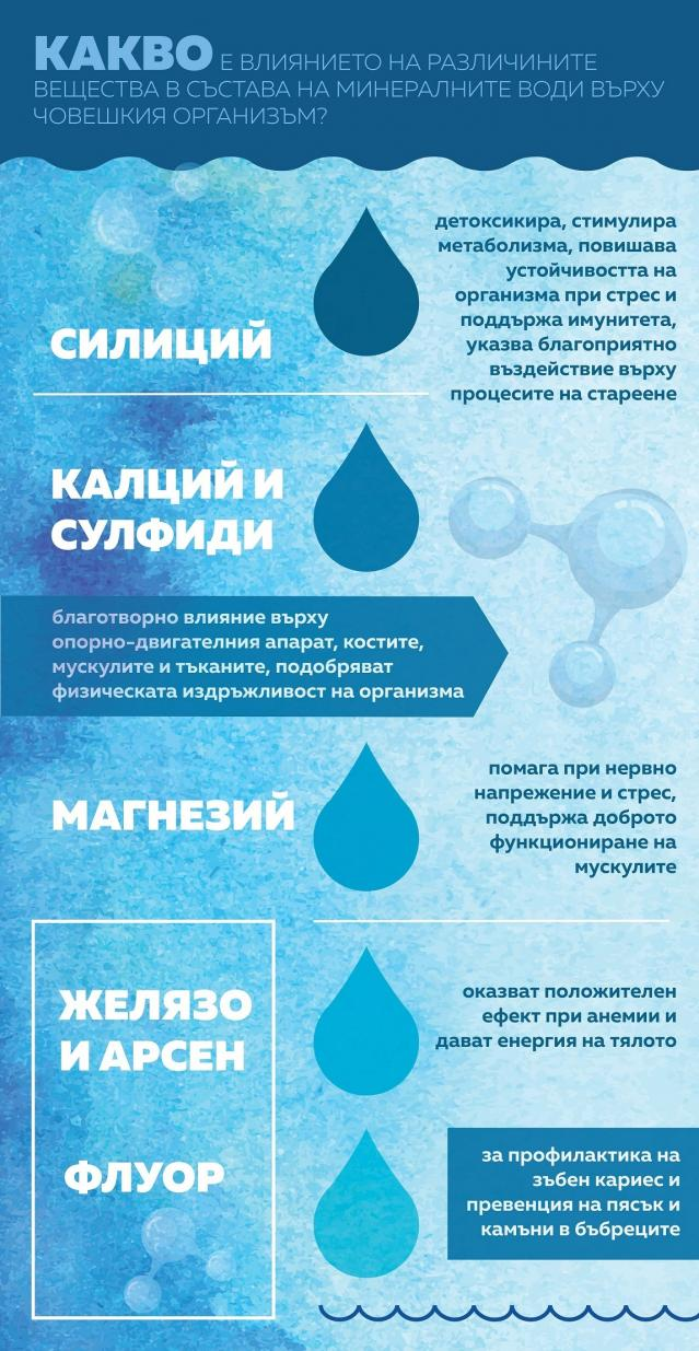 По какво се различават минералните води в България