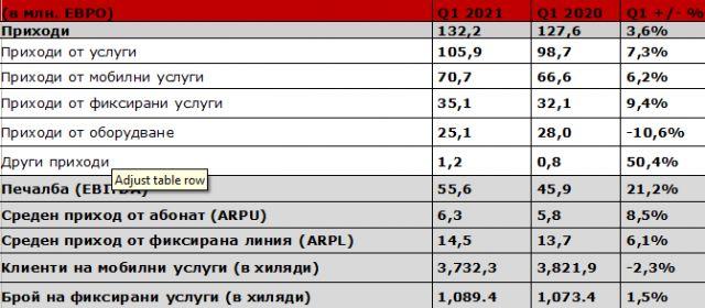А1 България регистрира ръст на приходите във всички основни сегменти през първото тримесечие на 2021