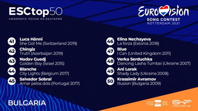 Това е любимата песен на европейците от Евровизия