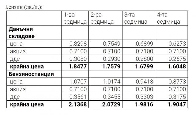 АМ: Ето колко печелят бензиностанциите от горивата