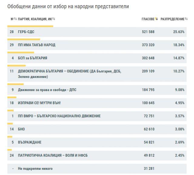 Изборни резултати при близо 67% обработени протоколи