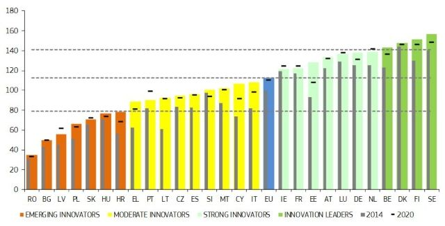 Швеция е водещият новатор на ЕС, България е на дъното