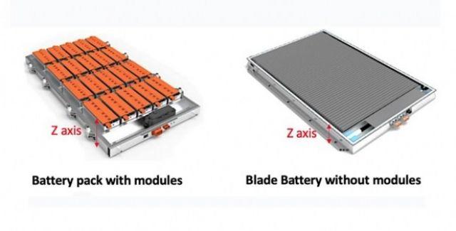 Това не е Tesla: BYD представи батерия, която ще работи 1 милион км!