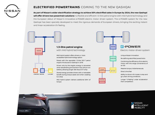 Nissan разкри повече подробности за новия Qashqai
