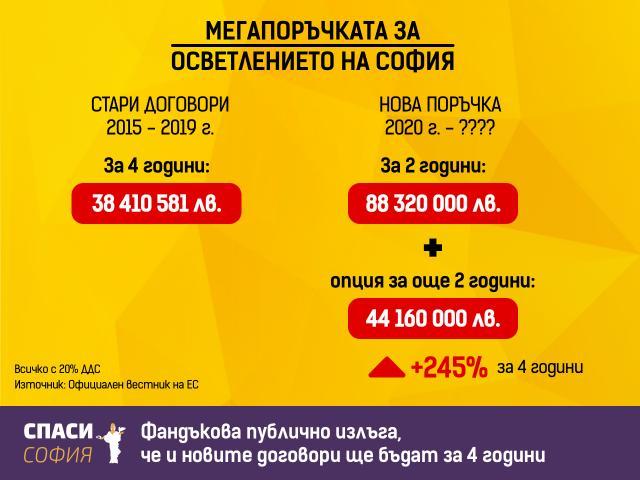 Скандално! 89 млн. за улично осветление в София