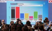 Първи резултати от изборите в Германия: Социалдемократите и ХДС/ХСС с еднакви гласове