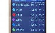 ГЕРБ + ДПС + БСП = ВНЛ!?
