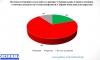 Повечето българи очакват още конфликти в Турция
